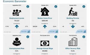 City of Spokane Economic Barometer Indicators Website